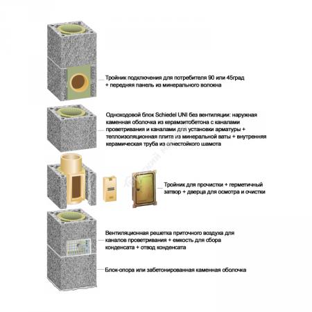 Основание дымохода 3 м.п. Schiedel UNI D140 одноходовой с вентиляционной камерой