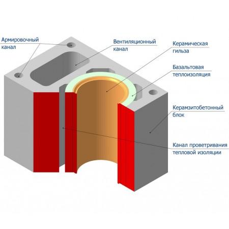 Комплект дымохода Schiedel UNI D140 1м.п. одноходовой с вентиляционной камерой